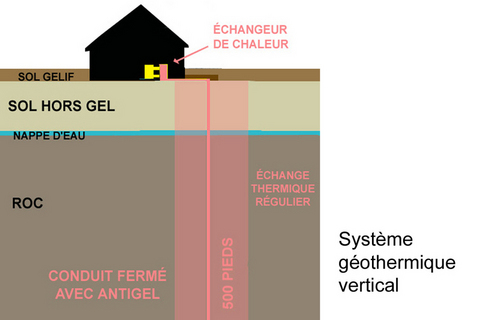 geothermie_verticale_ferme